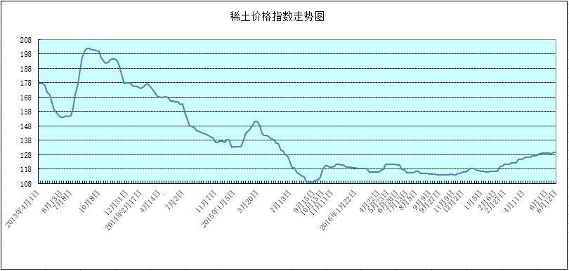 稀土价格走势图